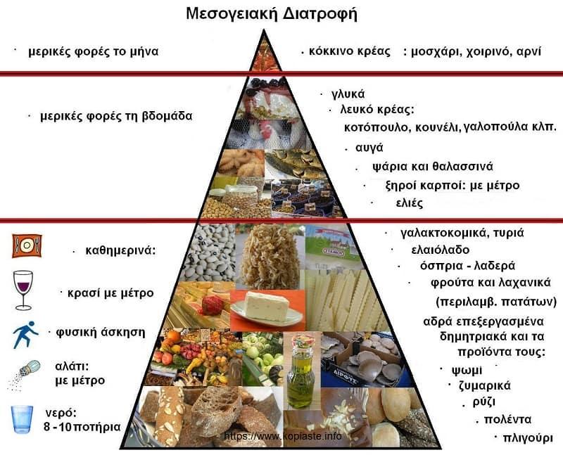 Πυραμίδα Μεσογειακής Διατροφής